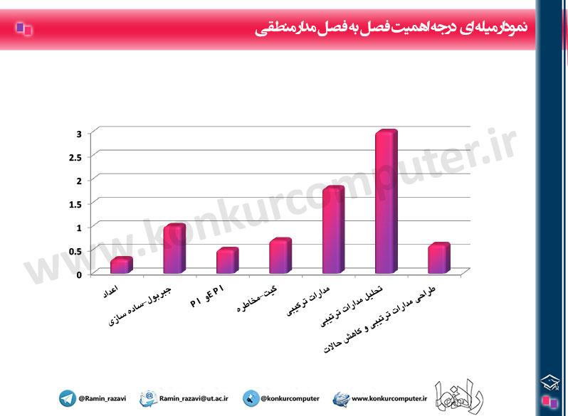 Budje Bandi Manteqhi Konkur Arshad Computer Chart