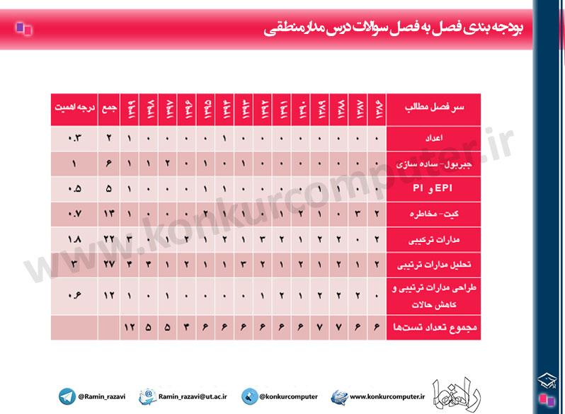 Budje Bandi Manteqhi Konkur Arshad Computer Table