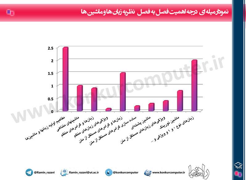 Budje Bandi Nazariye Konkur Arshad Computer Chart