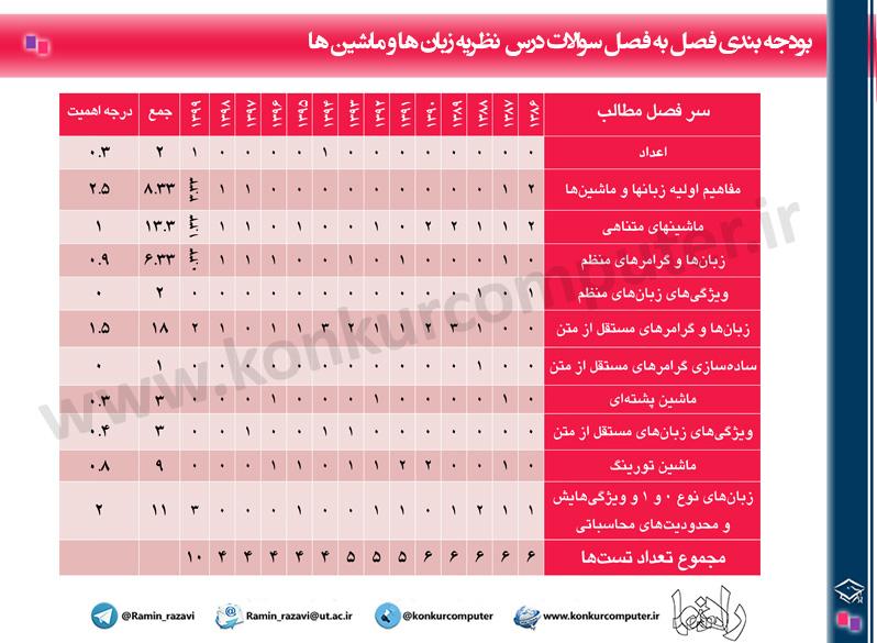 Budje Bandi Nazariye Konkur Arshad Computer Table