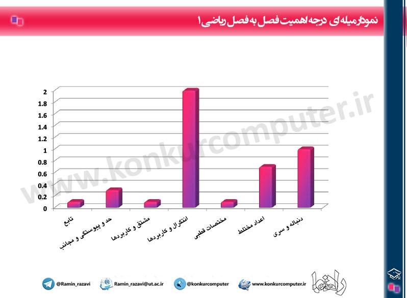 Budje Bandi Riazi1 Konkur Arshad Computer Chart