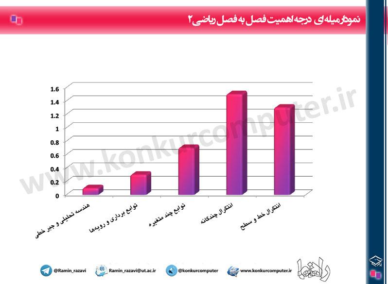 Budje Bandi Riazi2 Konkur Arshad Computer Chart