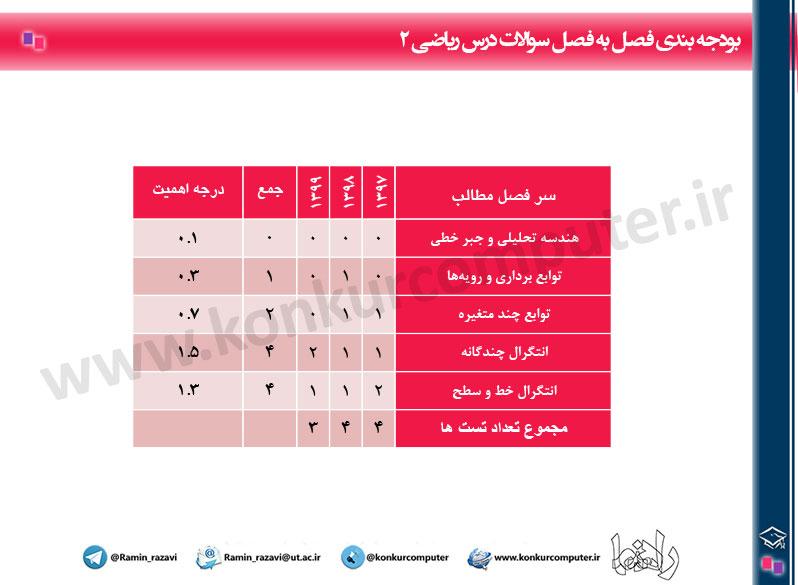 Budje Bandi Riazi2 Konkur Arshad Computer Table