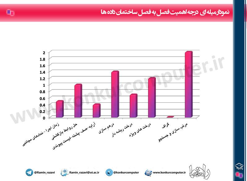 Budje Bandi Sakhteman Dade Konkur Computer Chart