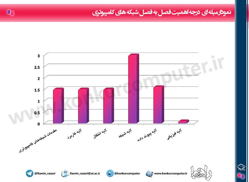 Budje Bandi Shabake Konkur Arshad Computer Chart