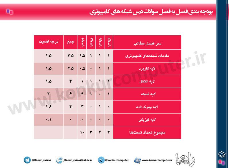 Budje Bandi Shabake Konkur Arshad Computer Table
