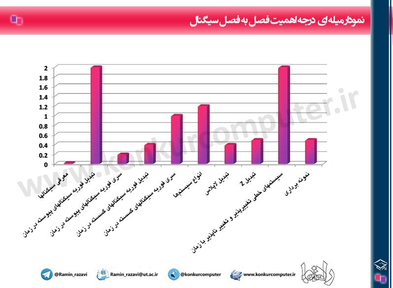 Budje Bandi Signal And System Chart