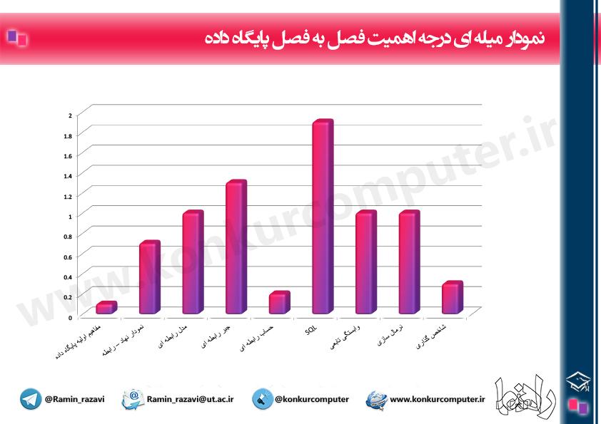 Budje Bandi Payegah Dade Konkur It Chart