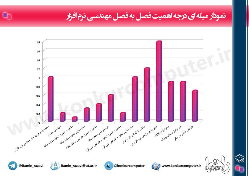 Budje Bandi Mohandesi Narm Afzar Chart