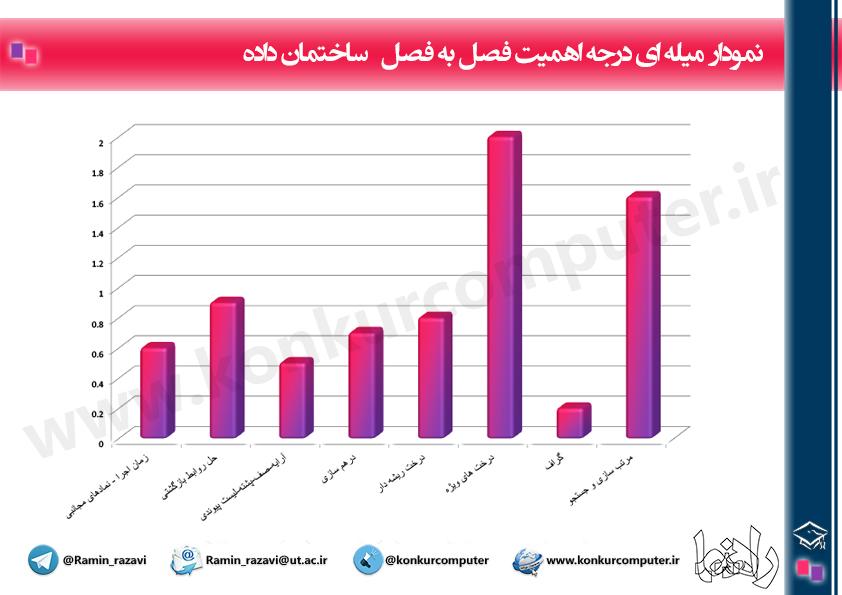 Budje Bandi Sakhteman Dadeh Konkur It Chart
