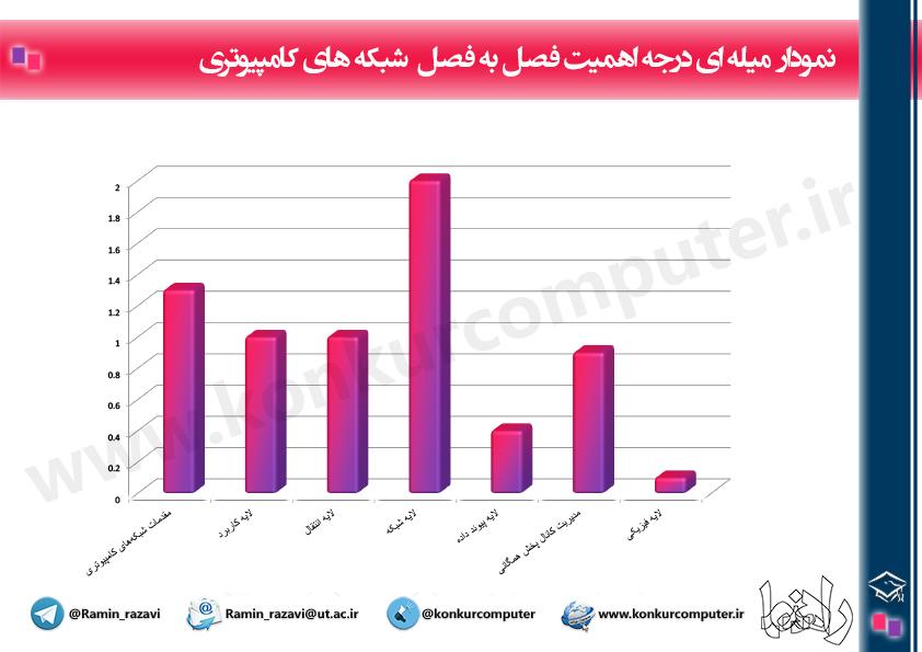 Budje Bandi Shabake Konkur Arshad It Chart