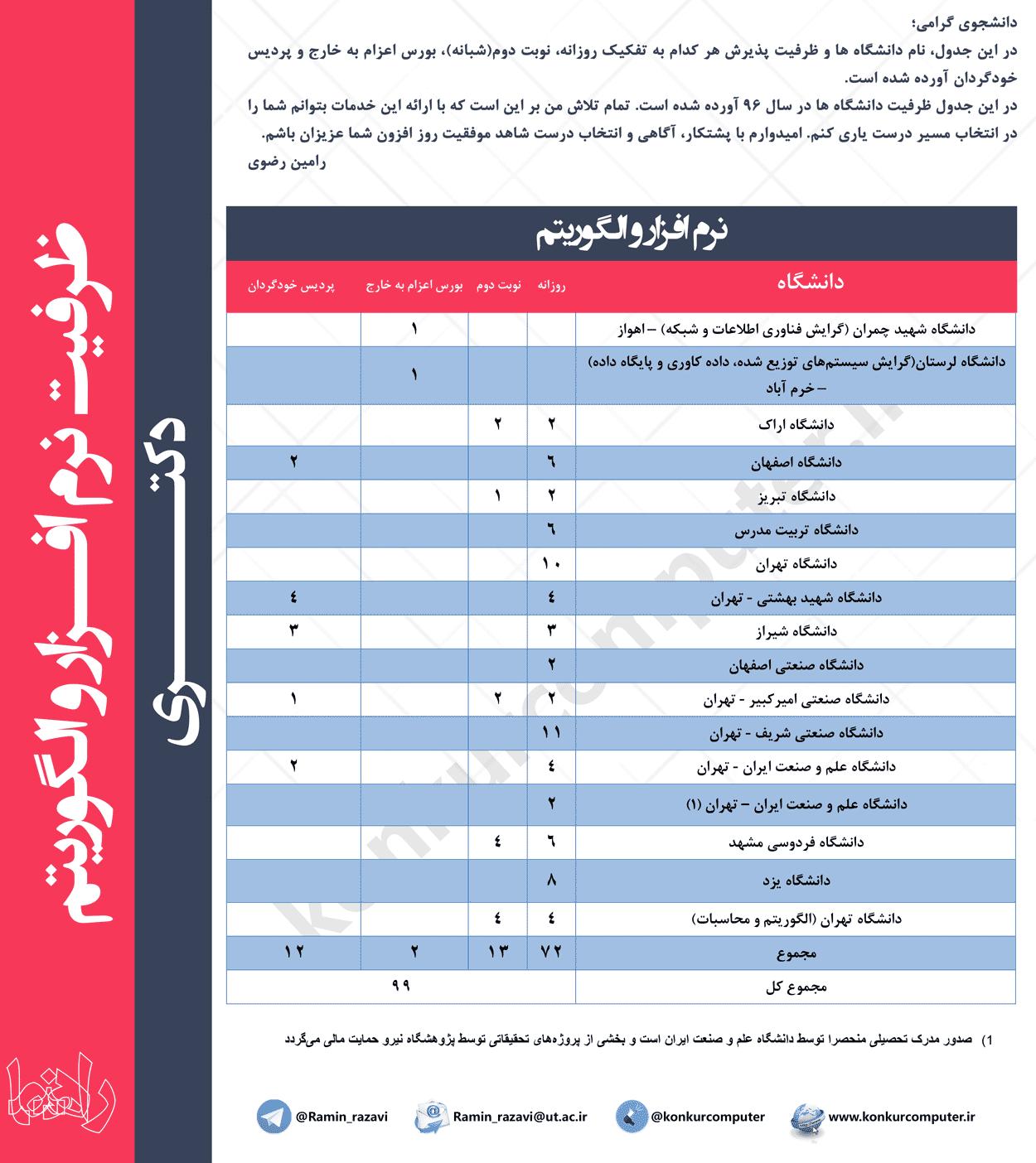 Narm Afzar