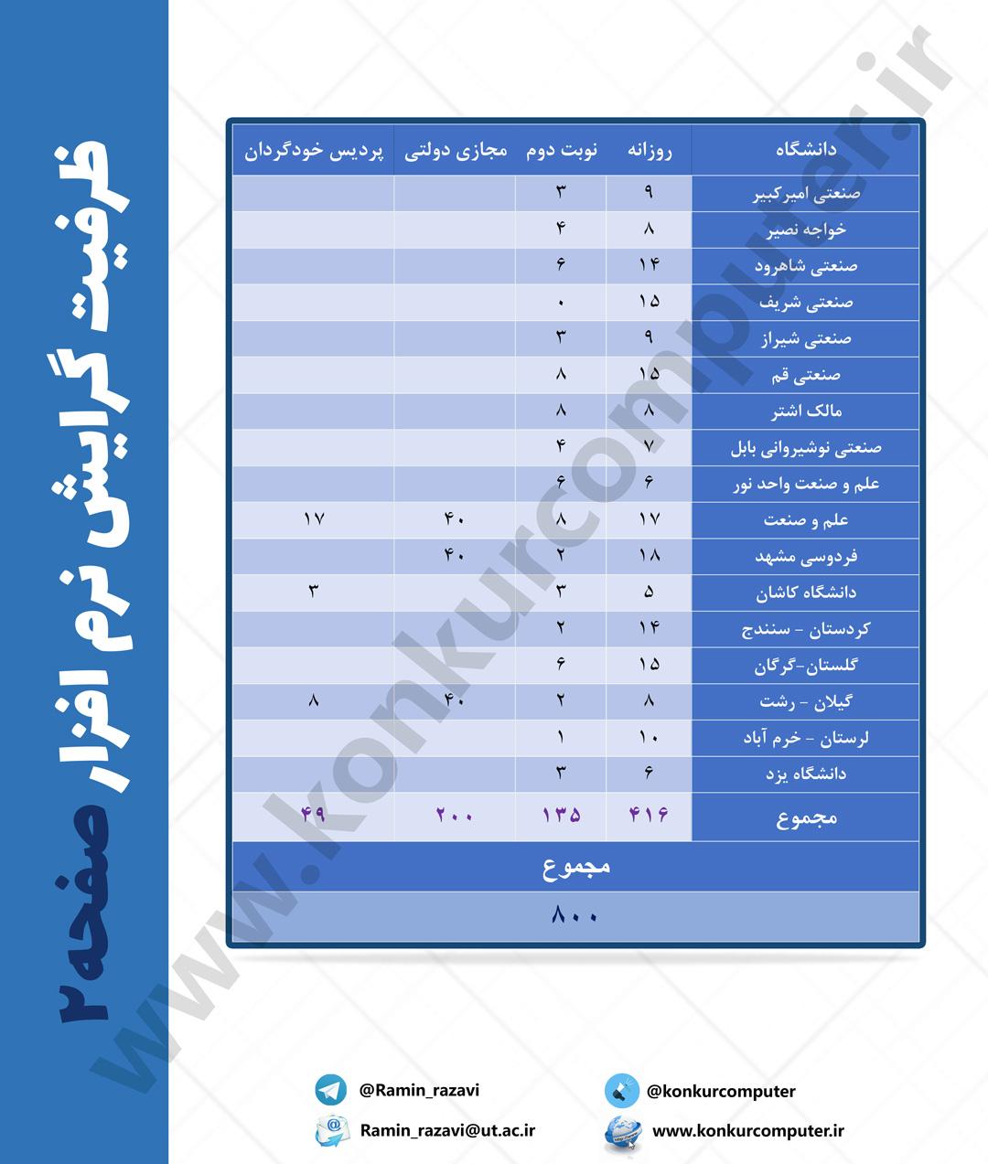 Narm Afzar 02